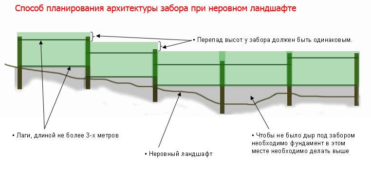 Забор из профлиста на уклоне