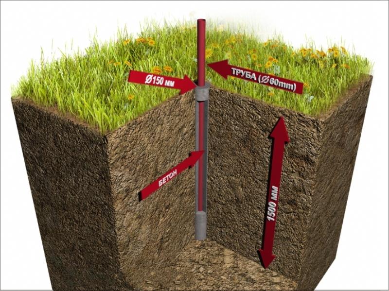 Бетонирование столбов для забора