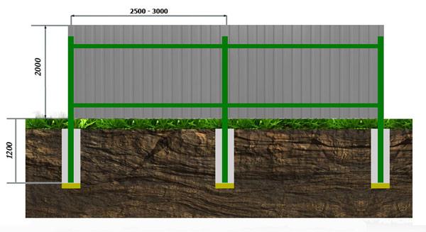 Забор из профлиста с бетонированием столбов